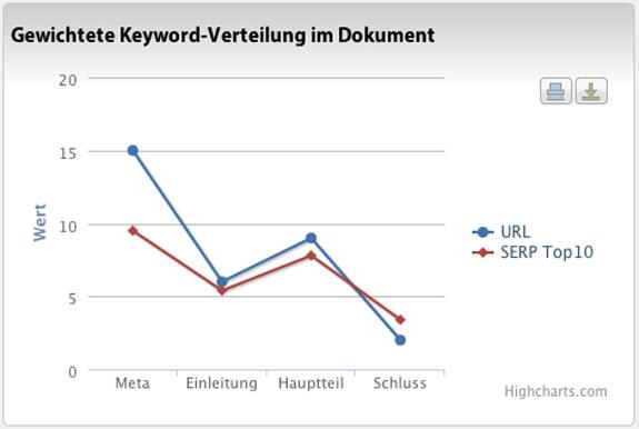 Gewichtete Keywordverteilung im Dokument