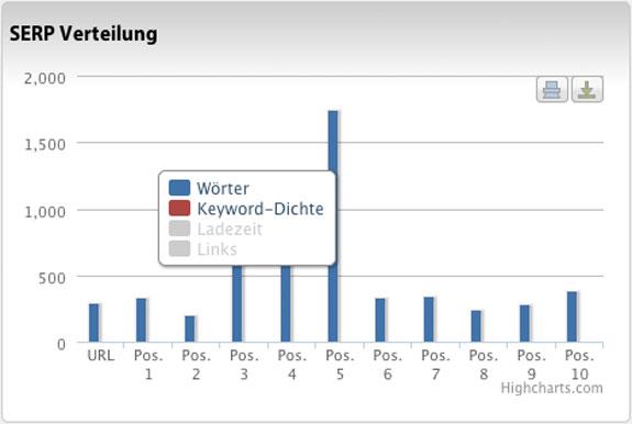 SERP Verteilung von Wörtern und Keyword-Dichte